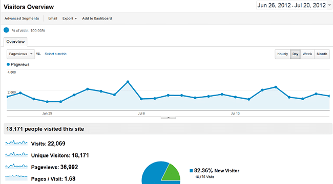 How I Tripled My Blog Traffic In Less Than One Month