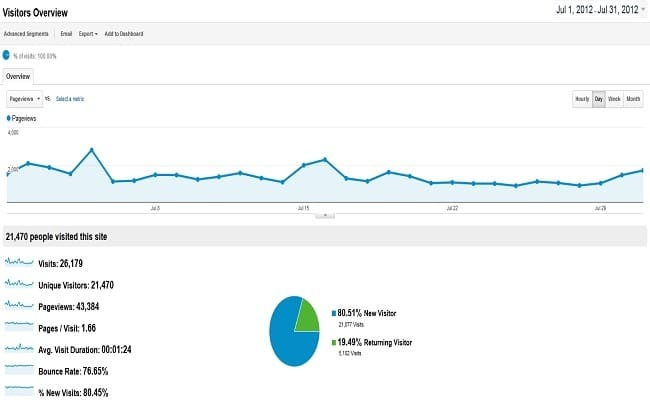 July 2012 Traffic and Income Report – $47.83