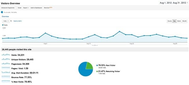 August 2012 Traffic and Income Report – $117.31