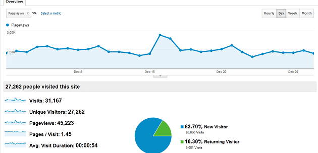 Page Views - ap dec