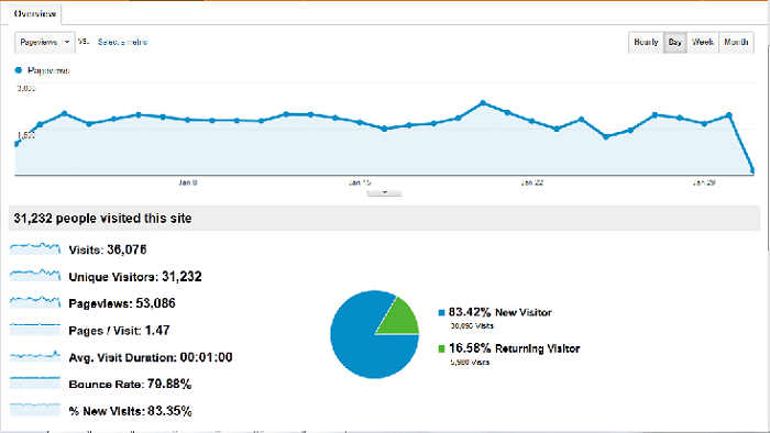 January 2013 Traffic and Income Report – $1260