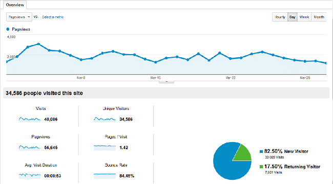 March 2013 Traffic and Income Report – $1721