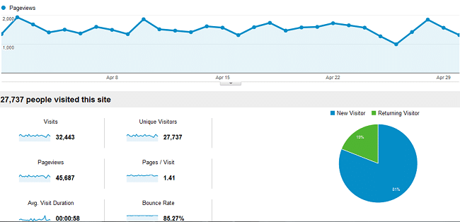 April 2013 Traffic and Income Report – $669